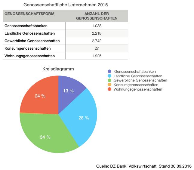 Genossenschaftlich organisierte Unternehmen 2015