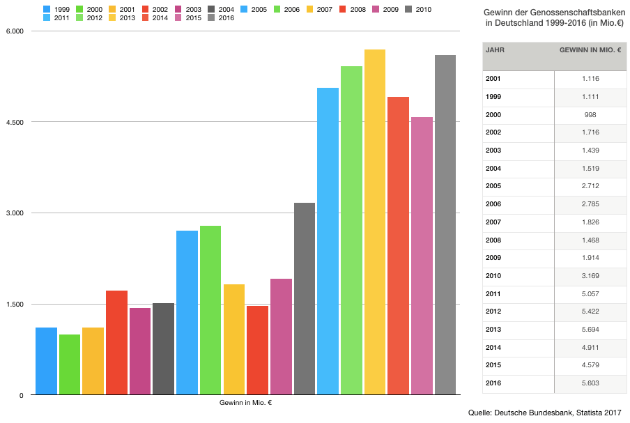 Genossenschaft, Gewinn der Genossenschaftlichen Banken 1999-2016